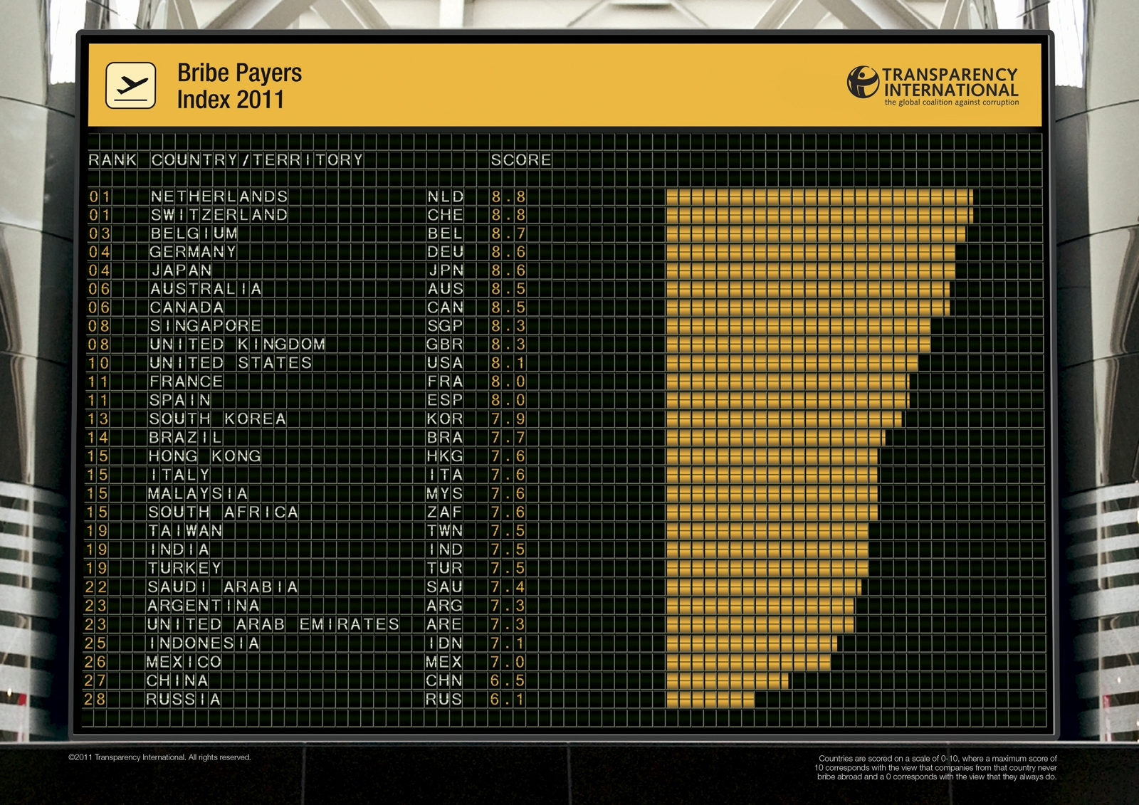Bribe payers Transparency Index 2011